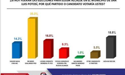 El PRD no ha difundido encuestas: Segura Morquecho