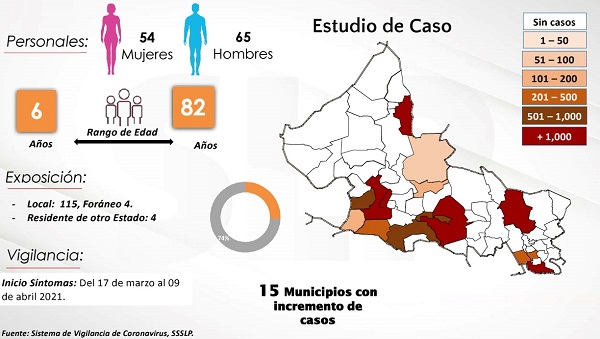 SE  PRESENTAN INCREMENTO DE CASOS DE COVID-19: SS